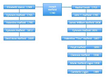 Hatfield Family Tree